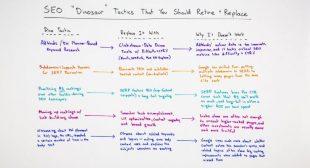 "SEO ""Dinosaur"" Tactics That You Should Retire – Whiteboard Friday"
