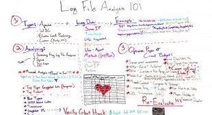 Log File Analysis 101 – Whiteboard Friday