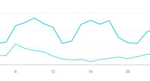 The 5 SEO Recommendations That Matter in the End