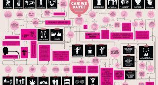 Relationship Compatibility: A Map to Show if You Belong Together