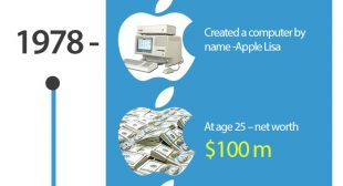 The Incredible Journey of Steve Jobs and How Apple Revolutionised the Tech Industry