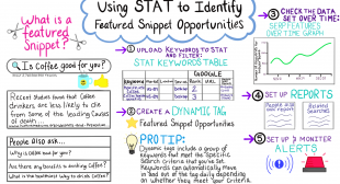 Using STAT to Identify Featured Snippet Opportunities