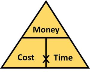 The Secret Formula for Real Financial Success